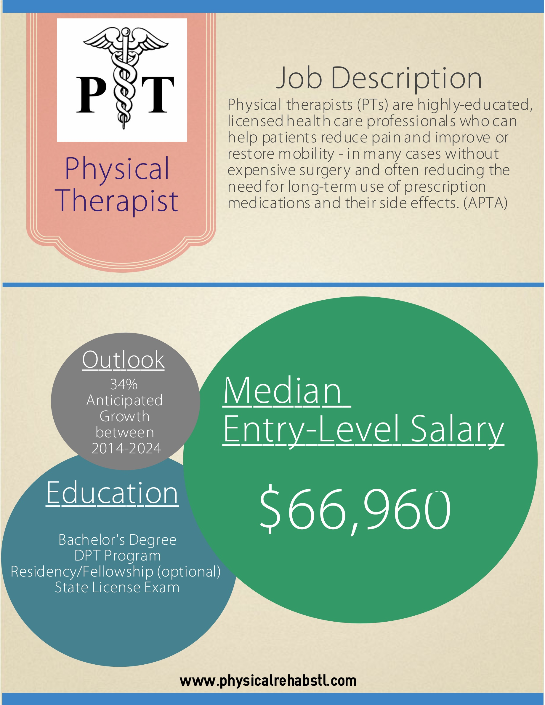 physical therapists entry level education